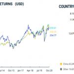 Investir dans un ETF pays émergent en bourse